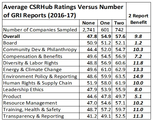 Ave CSRHub Ratings vs No of GRI Reports