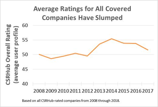 Average RatingsSlumped