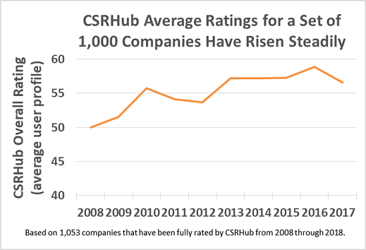 CSRHub Average Ratings