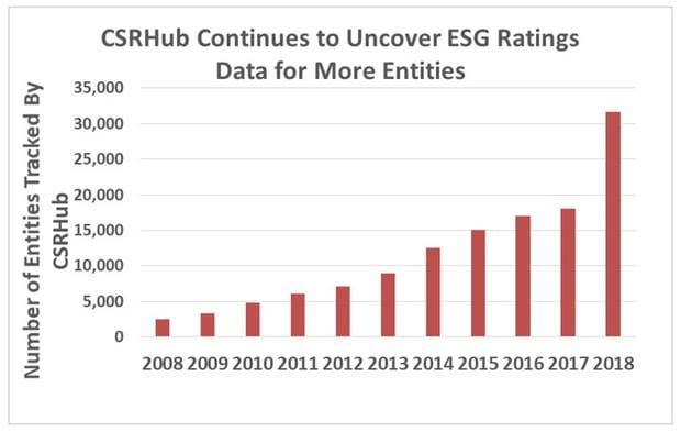 CSRHub ESG Ratings Data More Entities