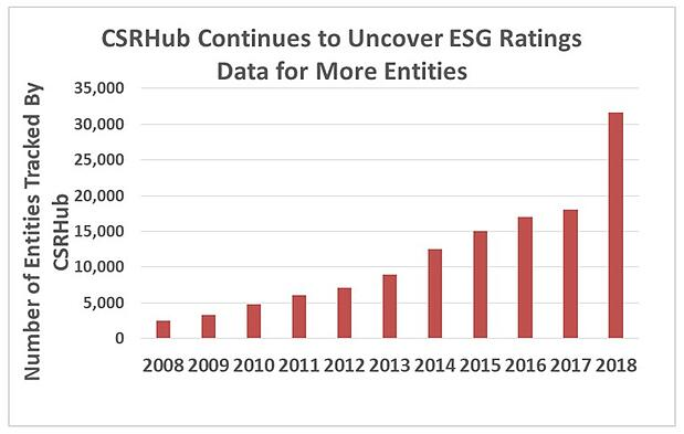 CSRHub ESG Ratings Data More Entities