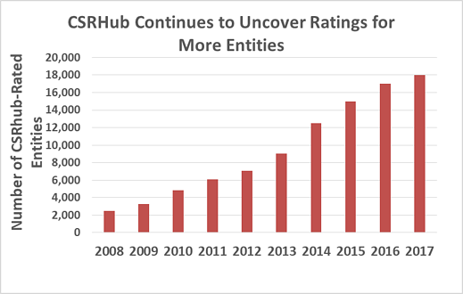 CSRHub Uncover Ratings
