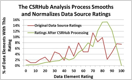 CSRHub analysis graph.jpg