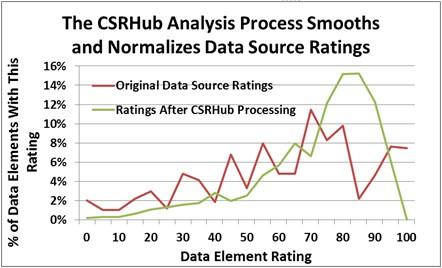 CSRHub analysis graph.jpg