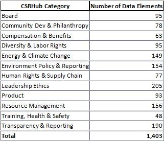 CSRHub category.jpg