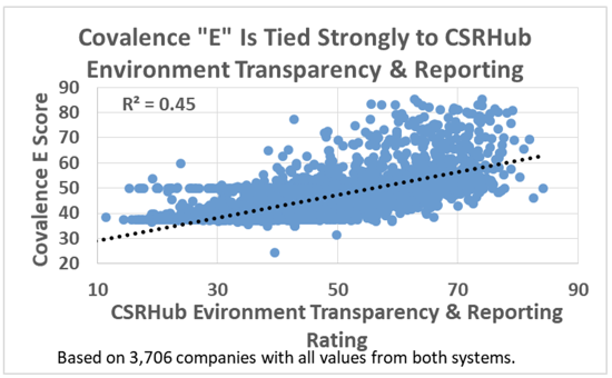Covalence E Is Tied Strongly to CSRHub Environment Transparency & Reporting