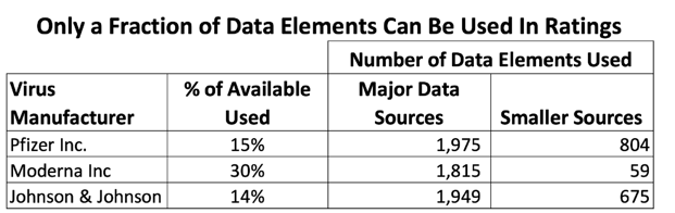 Data Elements in Ratings