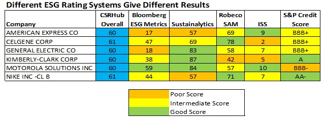 Diff ESG Rating Systems