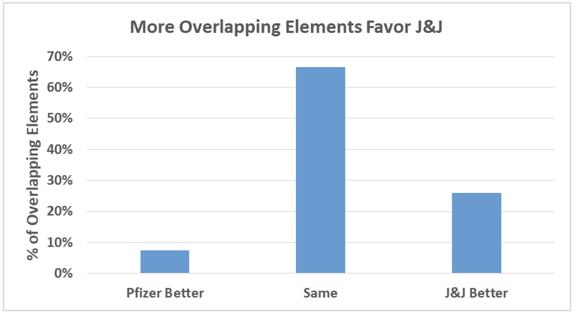 Elements Favoring J&J-1