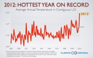 Annual Average Temperature