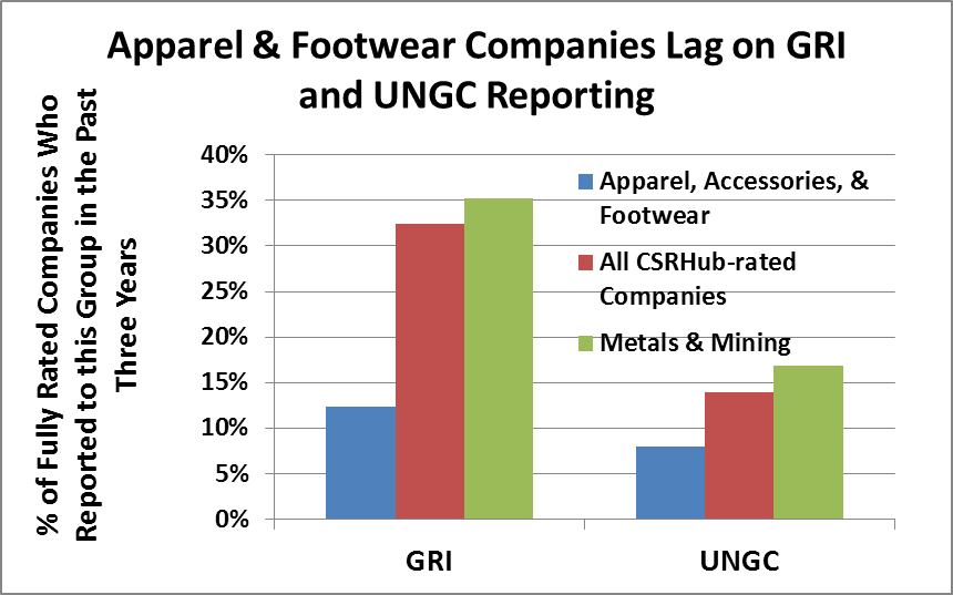 Apparel and Footwear GRI UNGC