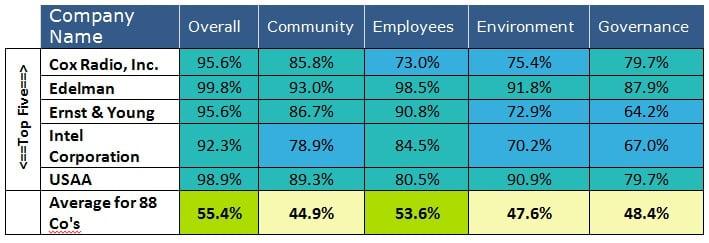 BCCCC top 5 companies