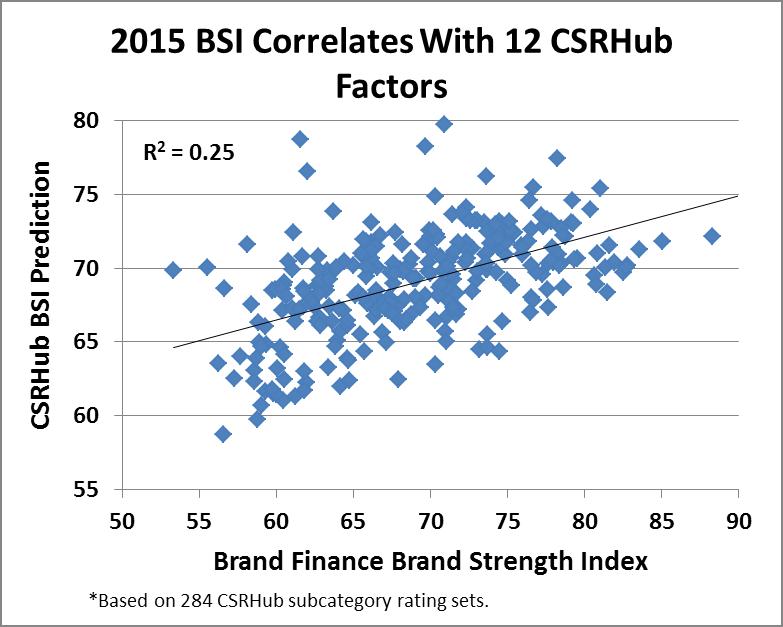 CSRHub and Brand Finance BSI and 12 CSR Factors