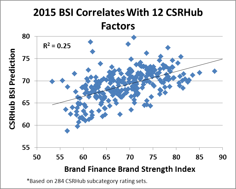 CSRHub and Brand Finance BSI and 12 CSR Factors