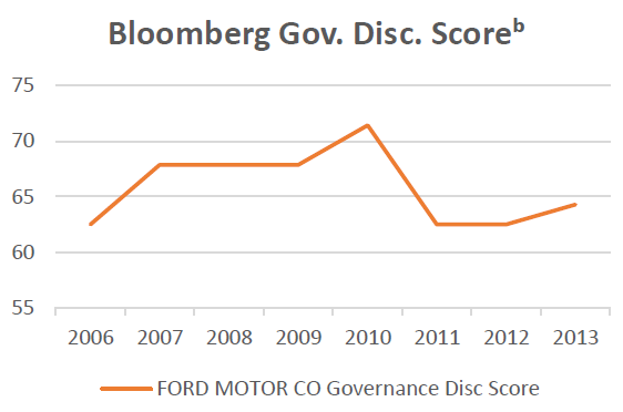 Bloomberg Gov Disc Score