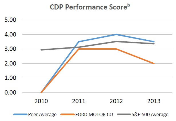 CDP Performance Score
