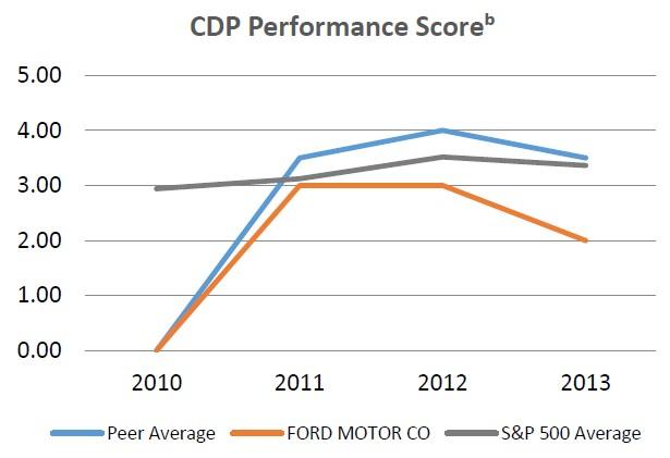 CDP Performance Score