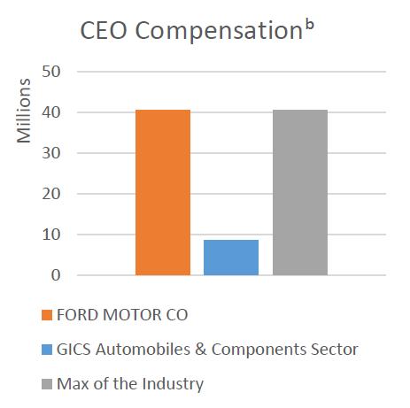 CEO compensation