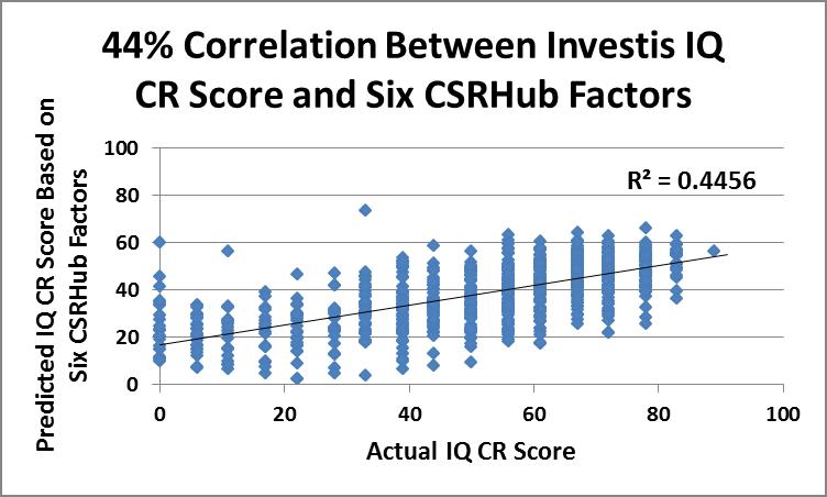 CSRHUB_Investis-graph