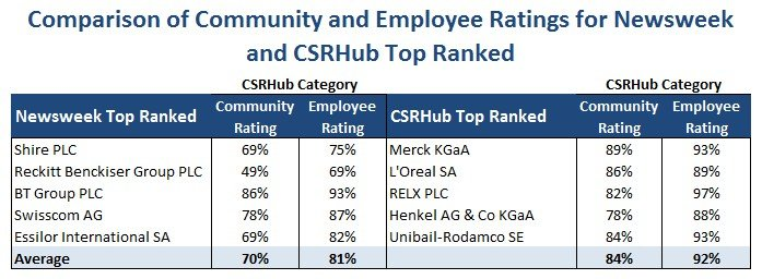 CSRHub Newsweek Community and Employees comparison