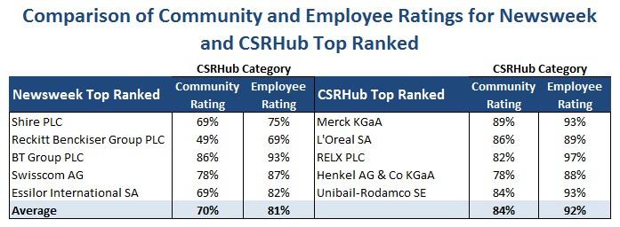CSRHub Newsweek Community and Employees comparison