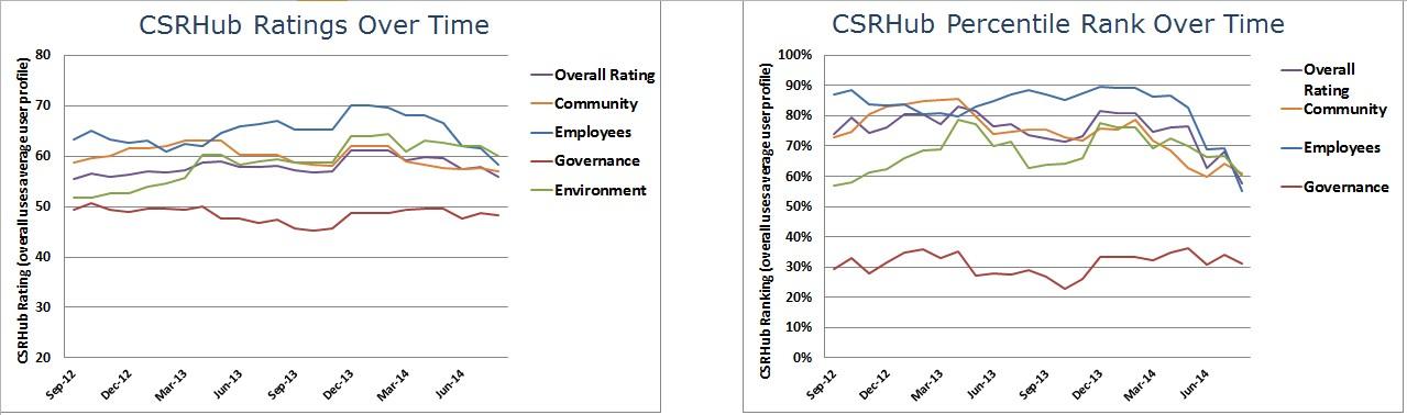 CSRHub Dashboard charts