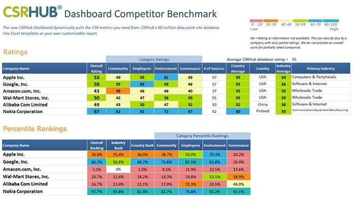CSRHub Dashboard Competitor Benchmark
