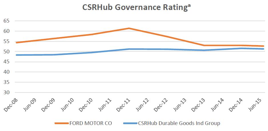 CSRHub Governance Rating