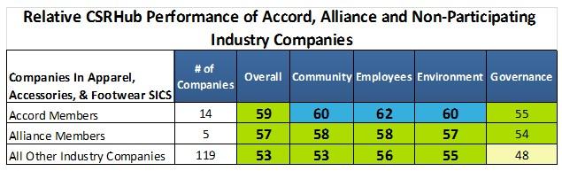 CSRHub Ratings of Apparel industry
