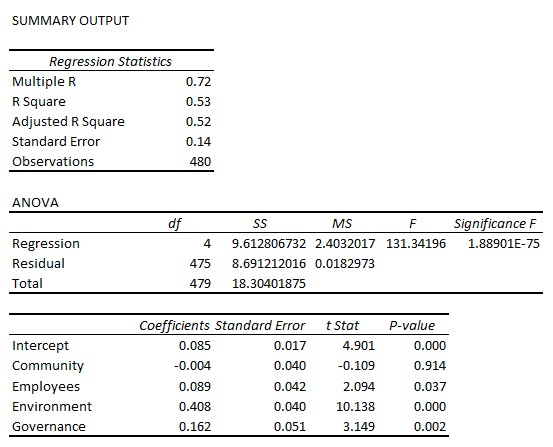 CSRHub Regression Analysis