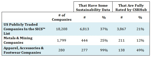 CSRHub SASB sustainability data