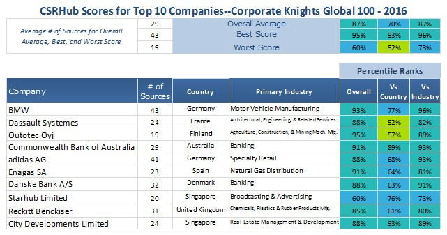 CSRHub Scores Top 10 Corporate Knights