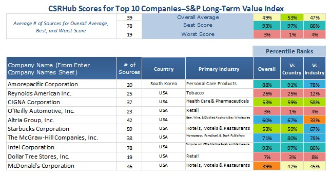 CSRHub Scores Top 10 S&P Long Term Value Index