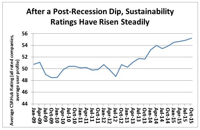 CSRHub Sustainability Ratings