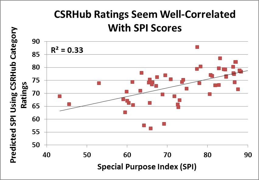 CSRHub and SPI scores