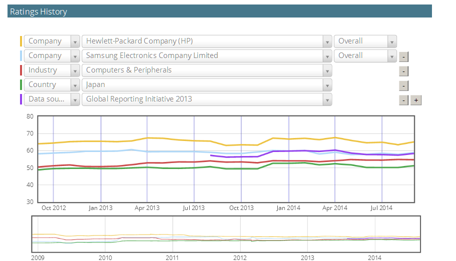 CSRHub interactive graph