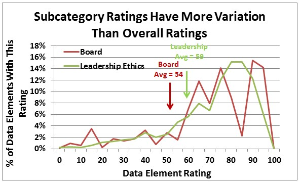 CSRHub subcategory rating variations