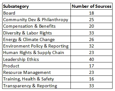 CSRHub subcategory sources