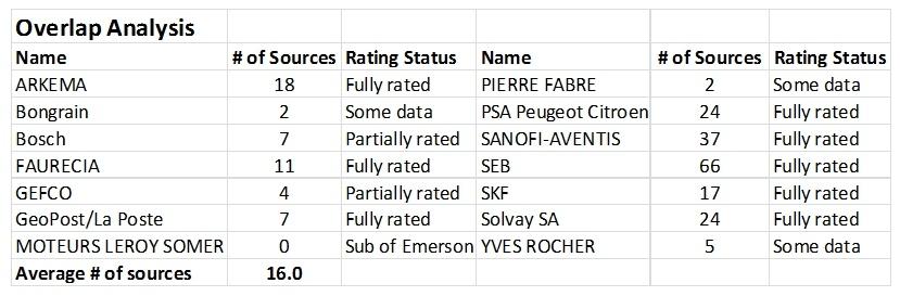 CSRHub analysis