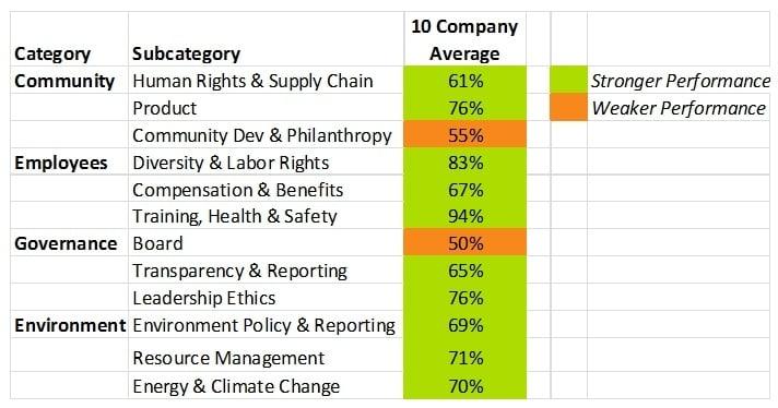 CSRHub - Tennaxia comparison
