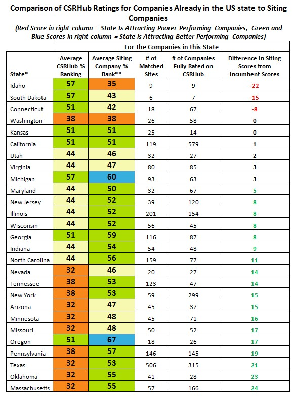 Comparison US State-part 1