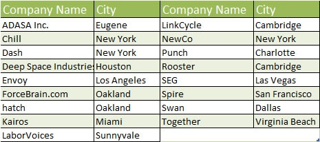 crowdfunded companies