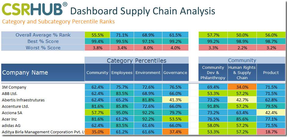 Dashboard Supply Chain Anaylsis