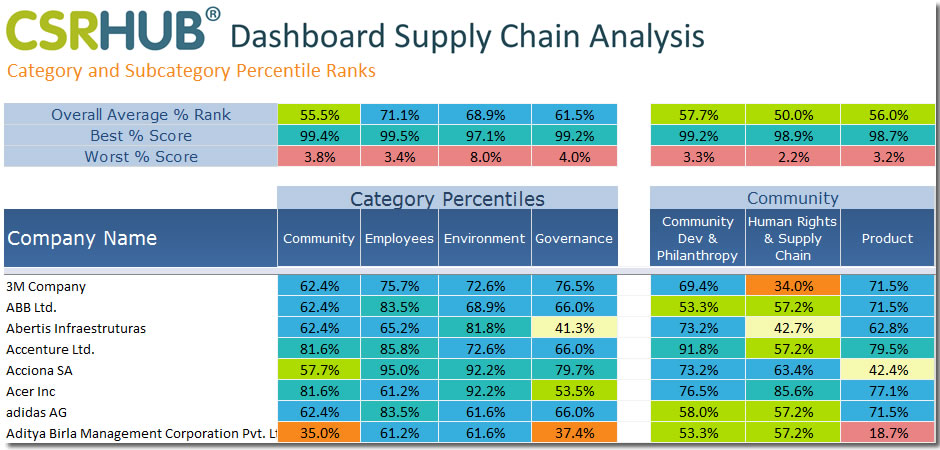 Dashboard Supply Chain Anaylsis