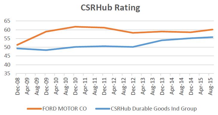ESG Metrics Brief CSRHub Rating