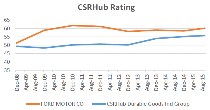 ESG Metrics Brief CSRHub Rating