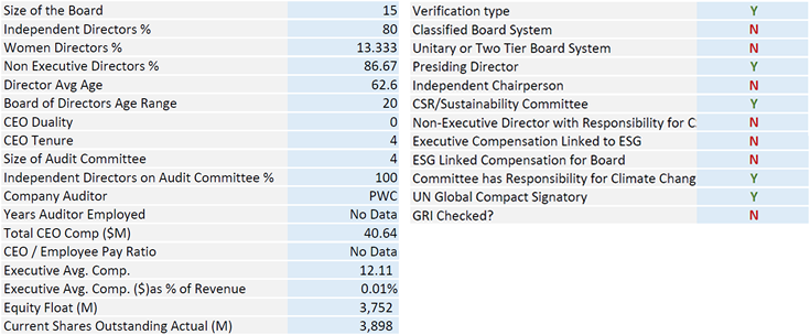 ESG Metrics Brief KPIs