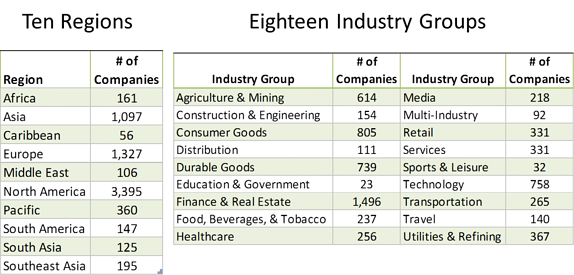 ESG regions