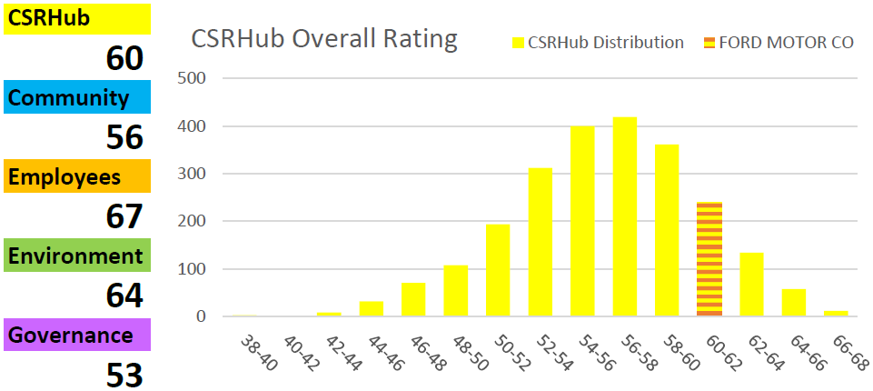 Ford CSRHub overall ratings