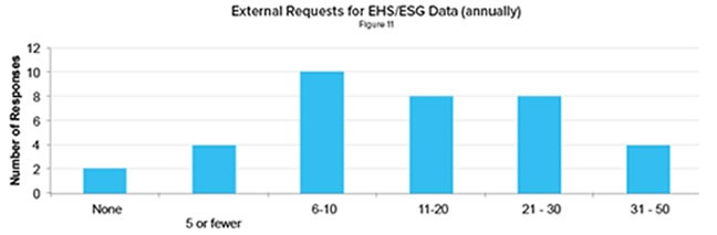 Graph on External Data